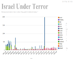 Visualization of Terrorists attacks over Israel, a graph over time of casualties.