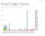 תמונת אתר סטטיסטיקות של התקפות טרור